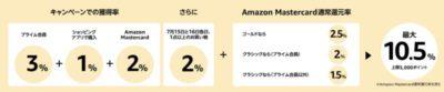 Amazonポイントアップキャンペーンの還元率